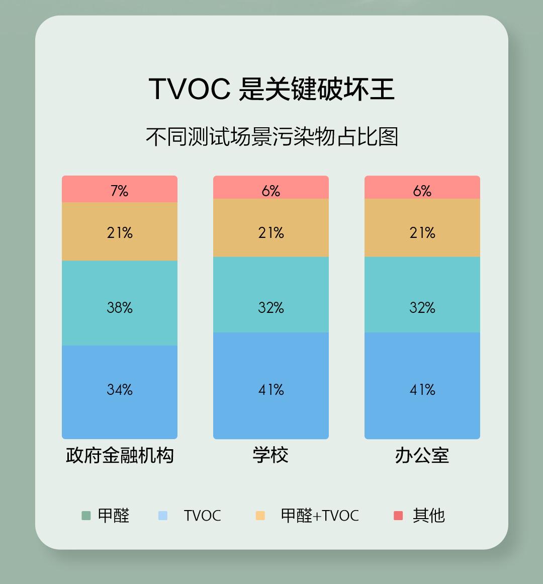 TVOC 空气健康伴侣